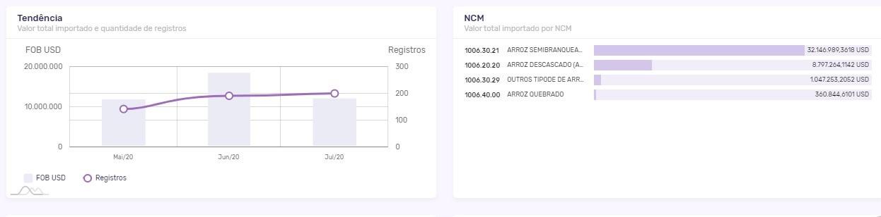 NCM Arroz Semibranqueado