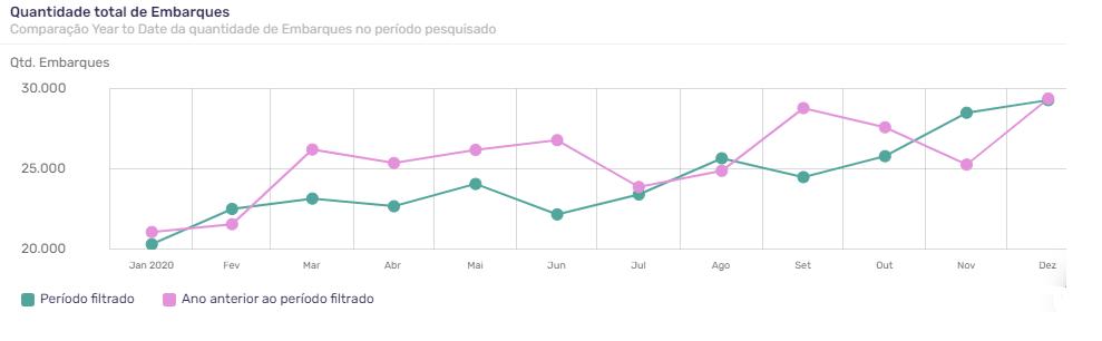 Comparativo dos anos de 2019 e 2020 — em quantidade de embarques — na exportação (Porto de Santos). Fonte: Big Data Expo - Logocomex.