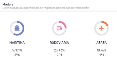 Principais modais de transporte para a importação de cerveja no Brasil.