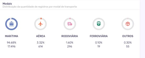 Principais modais de transporte para a importação de fertilizantes em 2020.