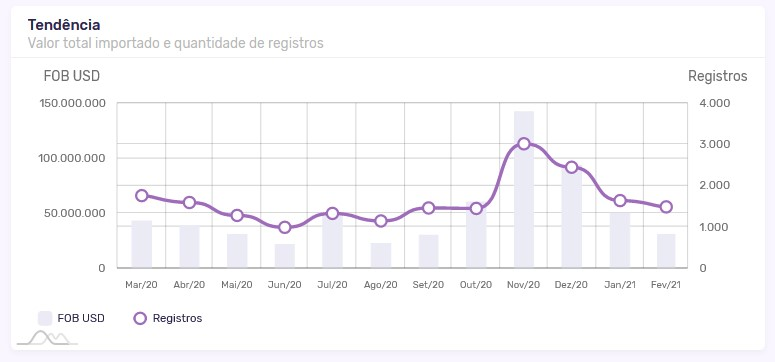 Linha de tendência para a importação de celulares nos últimos 12 meses.