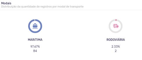 modais-de-transporte-importação-de-carros-antigos