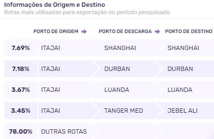 porto-de-itajai-exportação-porto-de-destino
