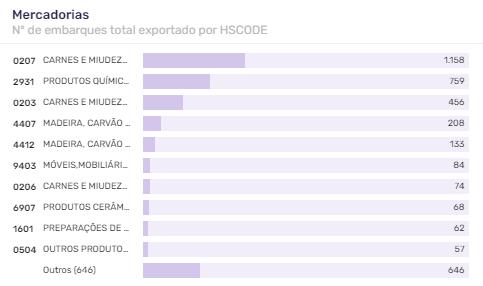 porto-de-itajai-tipo-de-mercadoria-exportação