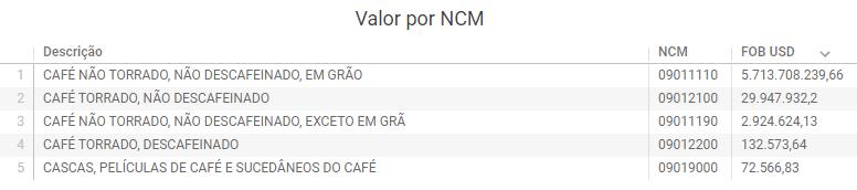 Exportação de café: principais ncms