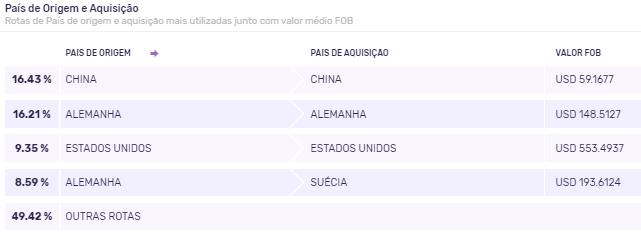 Importação de aço no Brasil