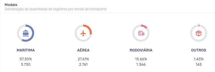 Distribuição da quantidade de registros por modal de transporte dos últimos 12 meses.