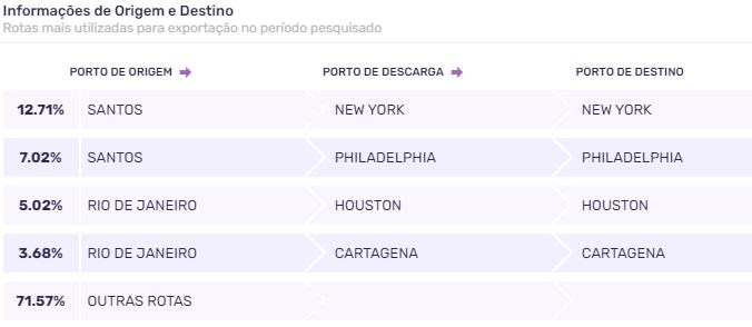 Exportação de aço no Brasil: portos de destino