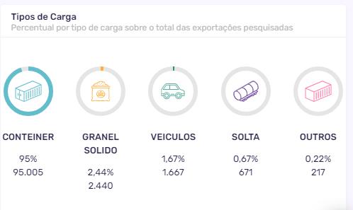 Tipos de carga - Exportação marítima