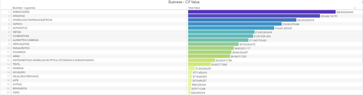 Ranking de importações por segmento e valor CIF