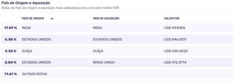 Principais rotas para a importação de medicamentos no Brasil
